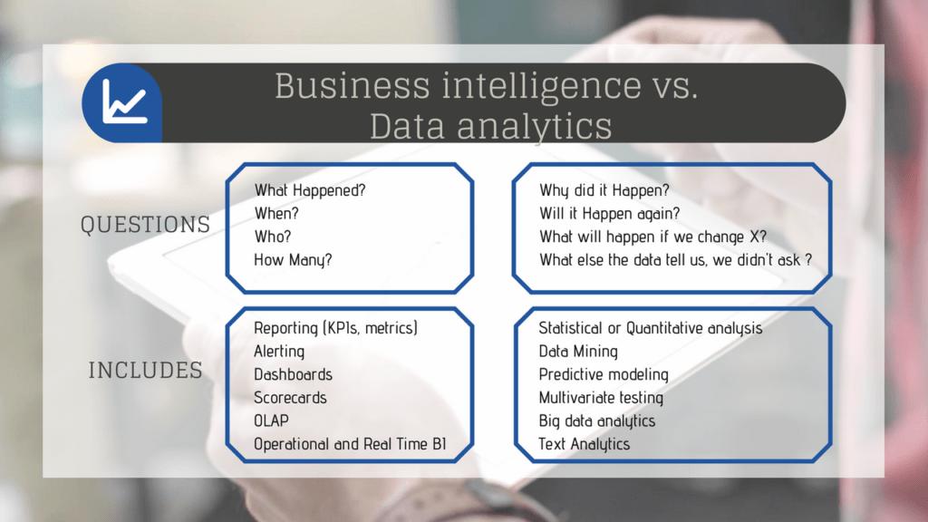 ההבדל בין בינה עסקית לניתוח עסקי