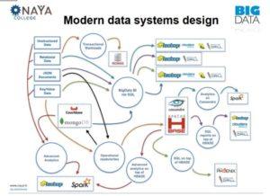 טכנולגית מערכת המידע המודרנית