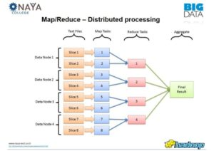 map/reduce - distributed processing