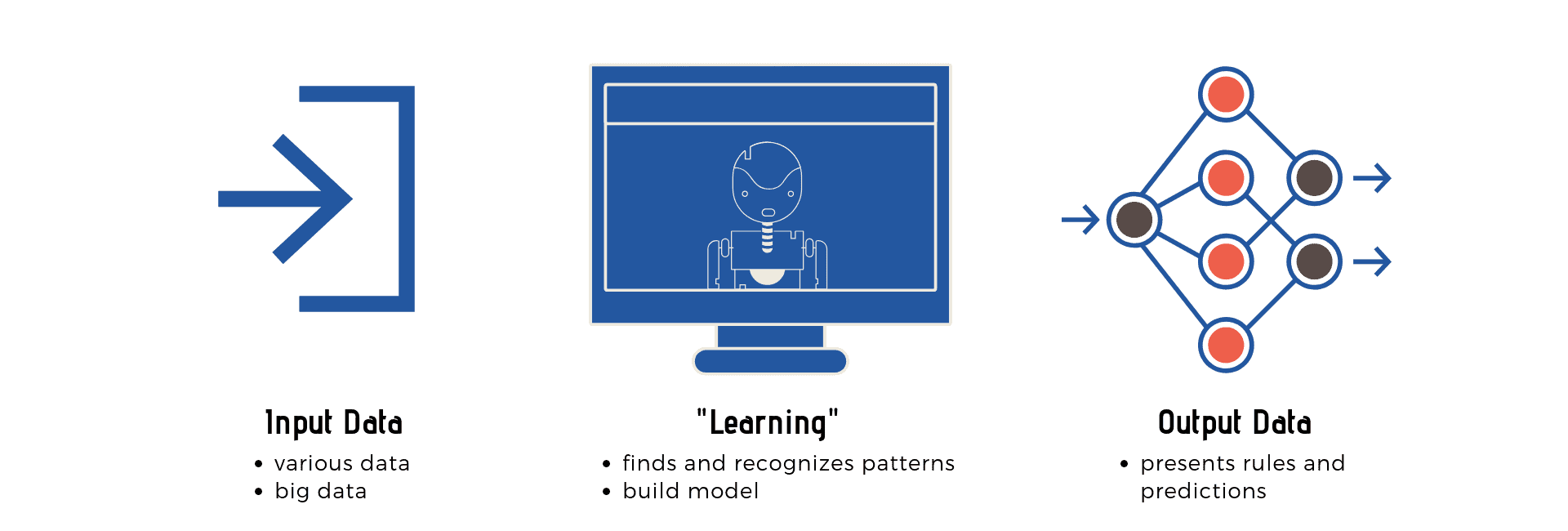 Running a Machine Learning Model
