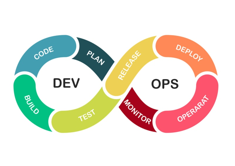 The Devops flow